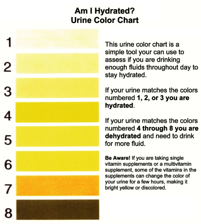 dehydration charts urinals
